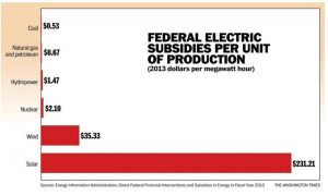 postsubsidies-for-energy-sources